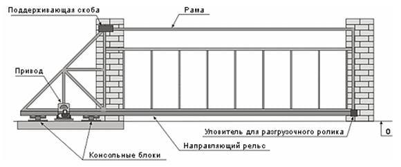 система откатных ворот